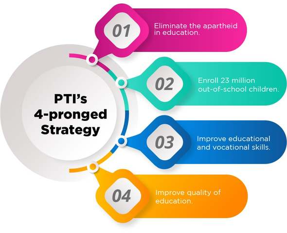Four-pronged strategy of the ruling party PTI to develop an equitable education system in Pakistan