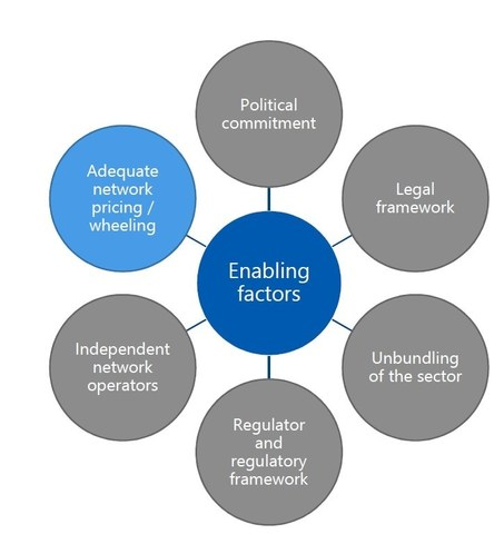 Figure 1: Enabling Factors for Competitive Markets