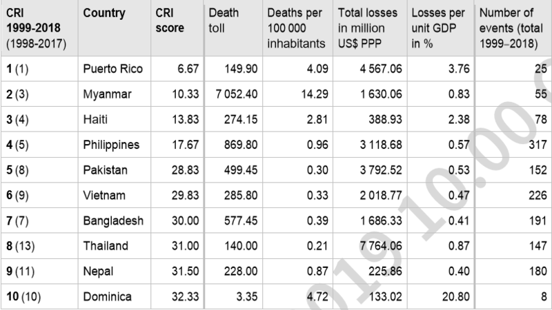 A screenshot of the list of the 10 most vulnerable countries to climate change in the long run. Source: Germanwatch (2020).
