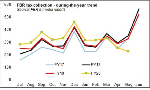 FBR taxes: reading May collection