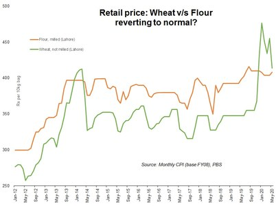 Solving the Lahore wheat price puzzle