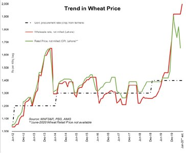 Wheat: from mishandling to the next crisis