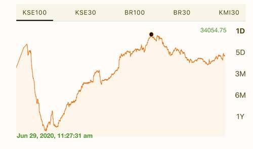 Graph of KSE100 Index