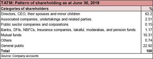 Tata Textile Mills Limited