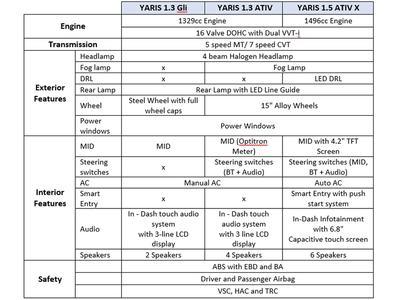 Toyota Yaris hits market by storm despite COVID-19