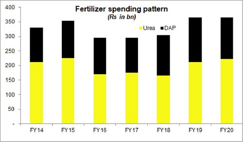 Fertilizer spending stagnant – sales drop