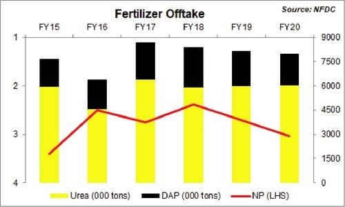 Fertilizer spending stagnant – sales drop