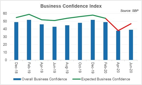 Business confidence – mixed signals
