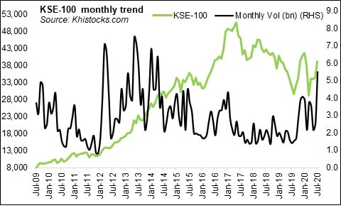 KSE-100: when pennies march in