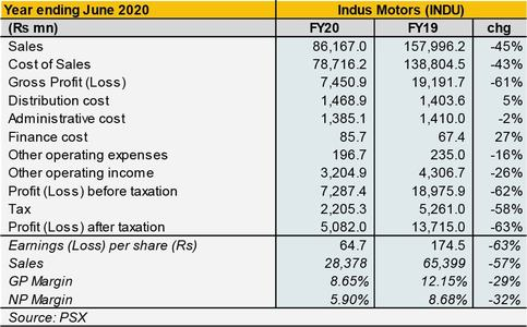 Indus Motors: Ever bold