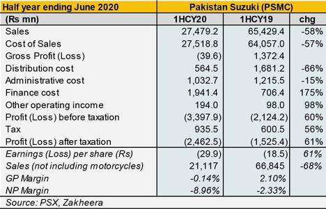 Pakistan Suzuki: In search of better times