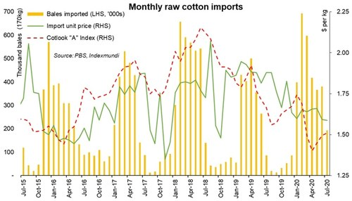 Highest ever cotton import: nowhere in sight