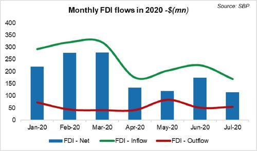 FDI remains low