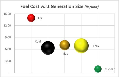 Power: Fuel mix improves, cost does not