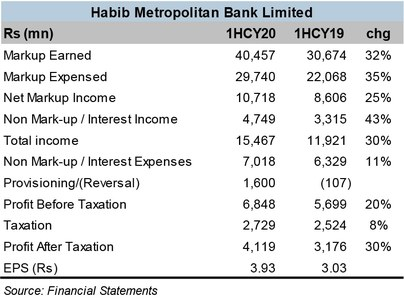 Habib Metropolitan Bank makes good strides