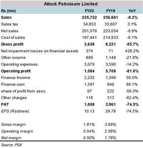 APL- earnings hit by volumes and inventory losses