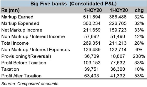 Big banks do well