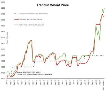 Punjab wheat price anomaly