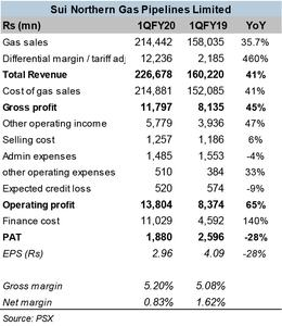 SNGP – finance cost bear down on earnings
