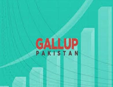 47pc Pakistanis think PM Imran has 'destroyed' economy: Gallup survey