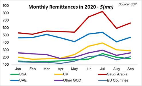 Remittances exceeding expectations