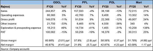 E&P sector in FY20