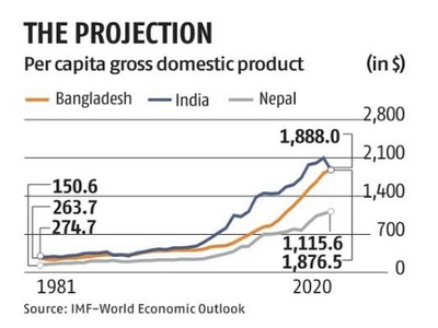 Bangladesh set to 'overtake' India, as COVID-19 batters economy: IMF