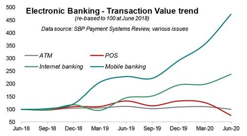 E-banking during pandemic