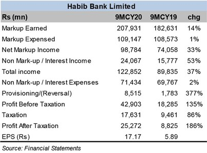 HBL profits continue to rise