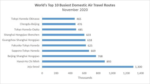 Asia hosts 10 of the World's Busiest Domestic Air Travel Routes this Month