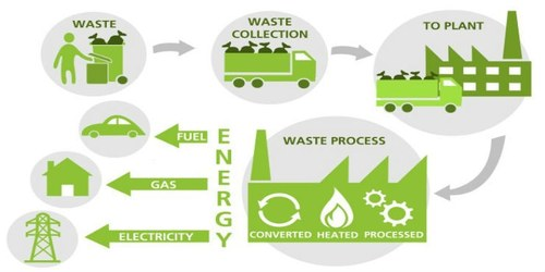 Waste-to-Energy: The way forward in waste management