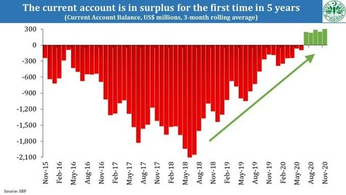 Pakistan's Current Account Surplus rose further, FX reserves at highest level in 3 years