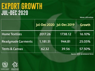 Pakistan's Textile Exports boost impressive growth in Jul-Dec