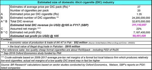Market sizing of domestic illicit cigarettes