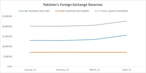 Pakistan's foreign exchange reserves reach $23.6 billion