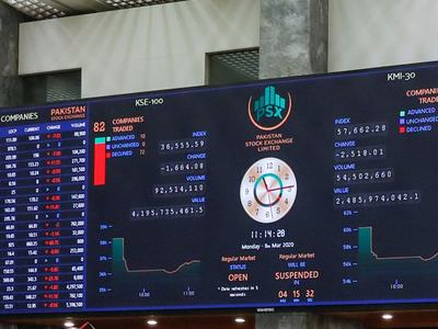 KSE-100 ends in red, volume down