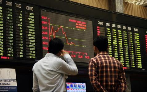 KSE-100 gains close to 400 points amid lower volume