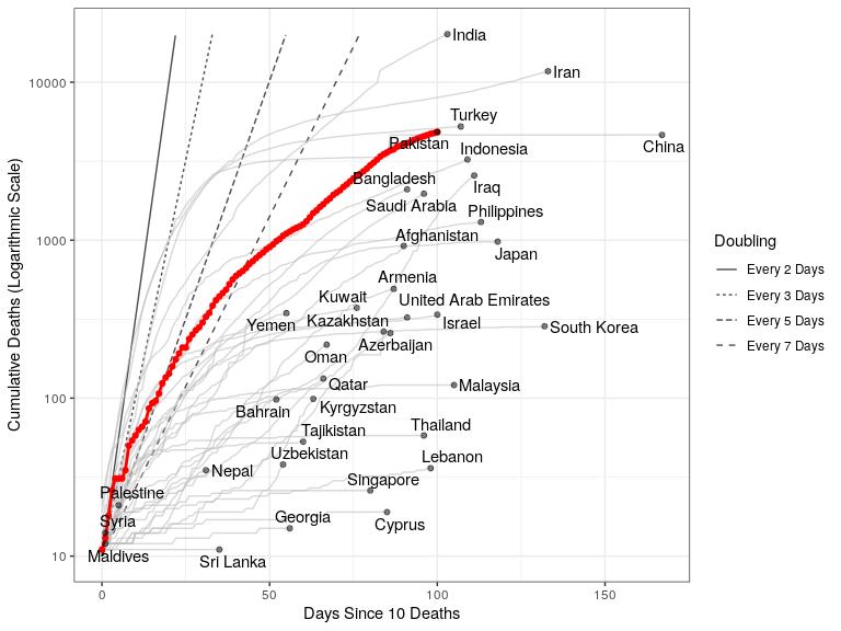 Pakistan: Cumulative Deaths since 10 deaths. Source: Imperial College London