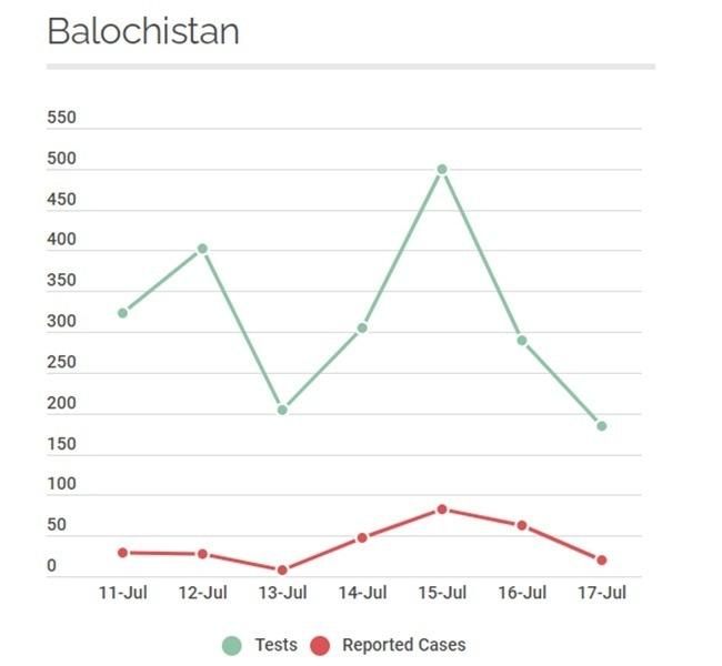 Data from Balochistan. Source: NIH
