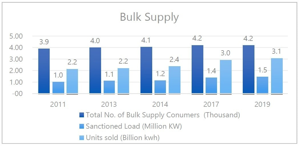 Figure 2: Bulk Supply Consumers (BPCs)