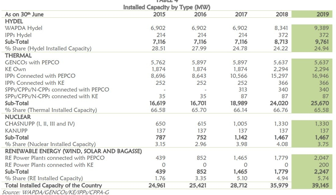 Table 1: Installed Capacity by Type (Pakistan) (2015-19)