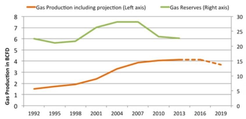 Figure 1: Pakistan's Gas Production vs. Reserves