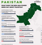 Pakistan 15th most powerful country in Asia with biggest gains in diplomatic influence: Report