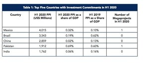Pakistan among Top Five countries with highest investment commitments: WB Report