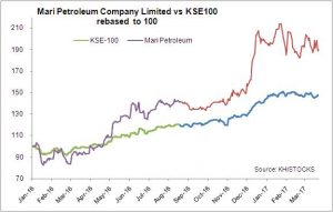 MPCL: Progressing or simply overvalued?
