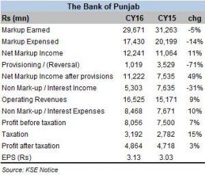 Bank of Punjab impresses