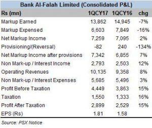 MCB, ABL and Bank Al-Falah in 1QCY17