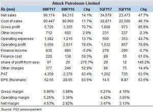 APL in rising profits