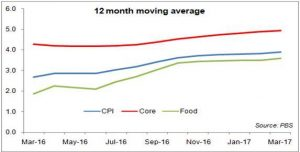 CPI at a 30-month high