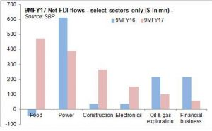 FDI: New approach needed